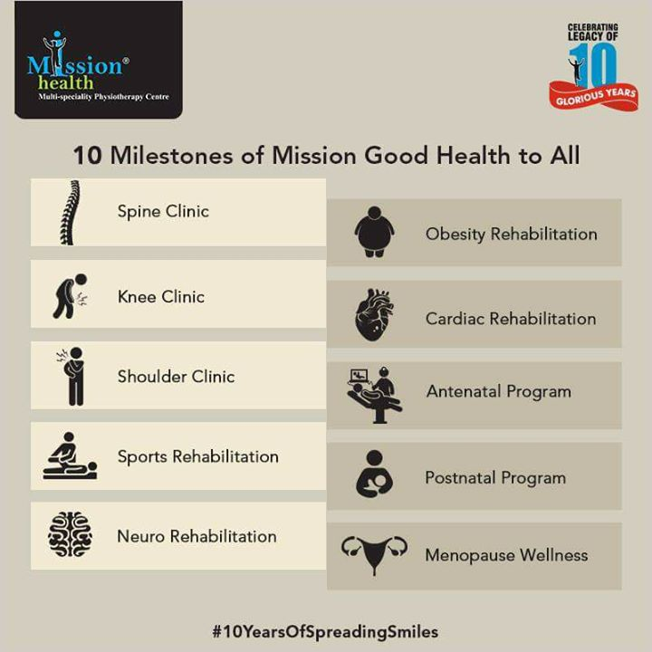 Mission Health began with a dream of building healthier lives, and with every milestone we move closer to achieving this goal. We provide many Specialized Physiotherapy and Rehab services to improve the quality of living. Nobody likes pain and we promise a pain-free and healthy life.  Celebrating the legacy of 10 glorious years!  For more details - Visit us –www.missionhealth.co.in  Call us at - 7622811811 / 8530720720  Stay Healthy, Stay Fit.  #MissionHealth #10YearsOfSpreadingSmiles #Ahmedabad  #HealthAndFitness #SpecialisedPhysiotherapy #Rehab #Milstones